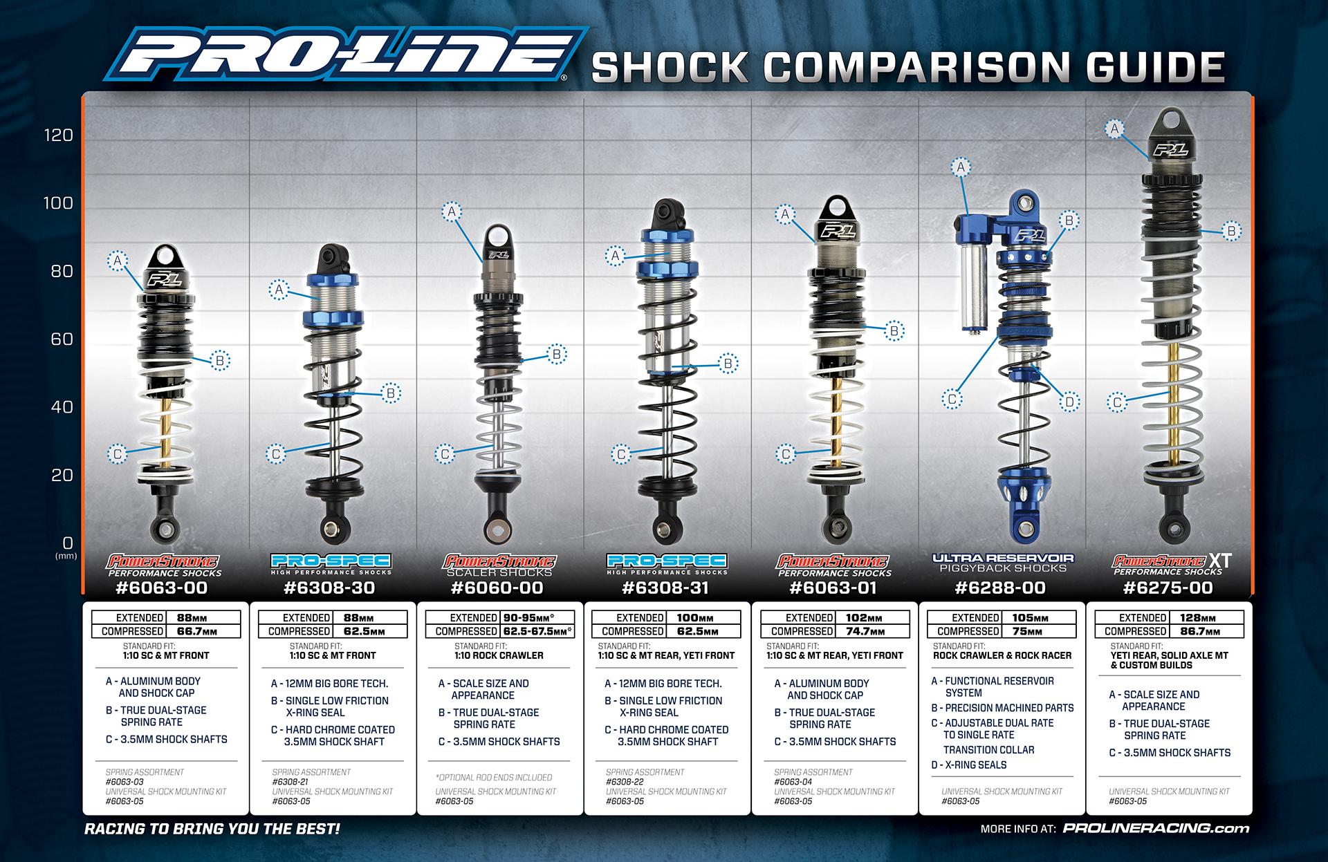 pro-line-shock-comparison-guide